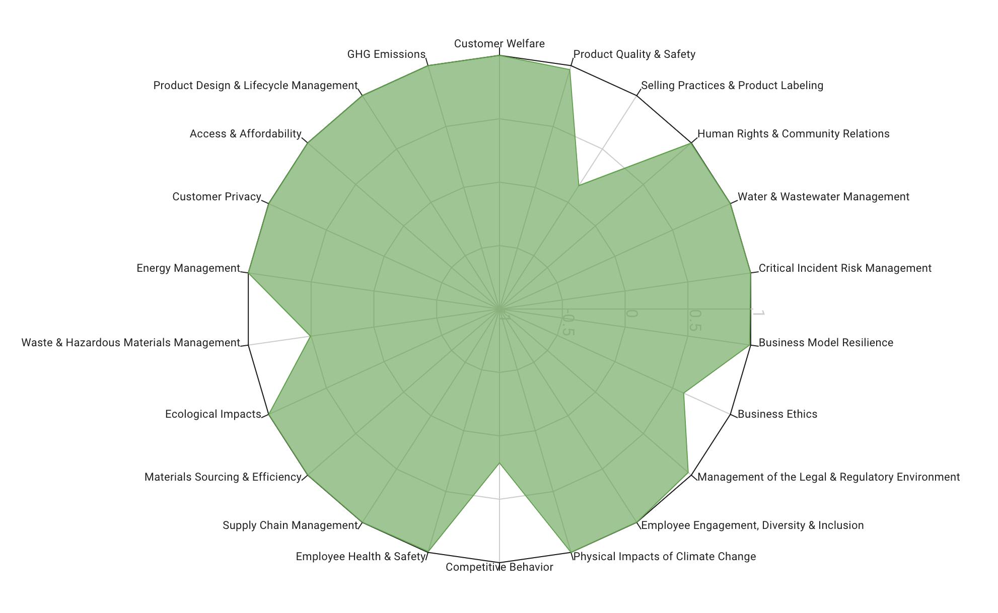 ESG radar chart