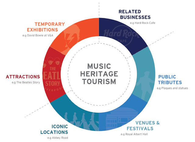 Music Heritage Tourism