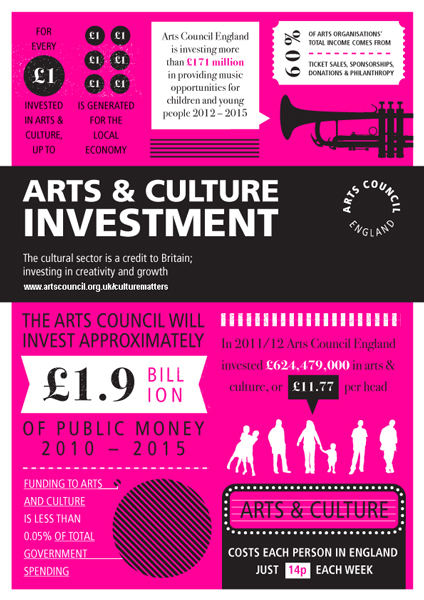 Arts Investment infographic 424 by 600