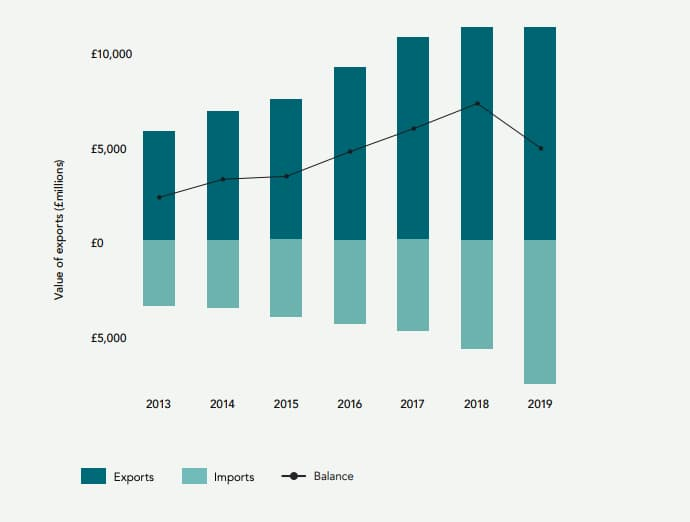 Advertising Exports reach £11bn in 2019