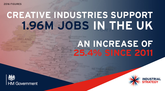 Creative Industries Support 1.96 million Jobs in the UK