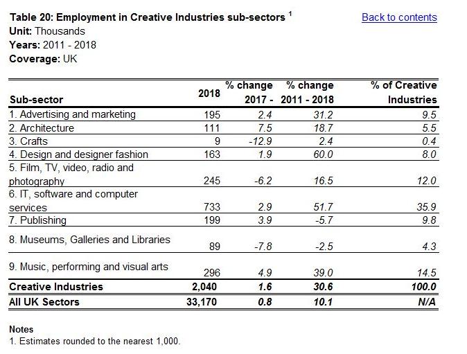 DCMS 2018 Creative Jobs