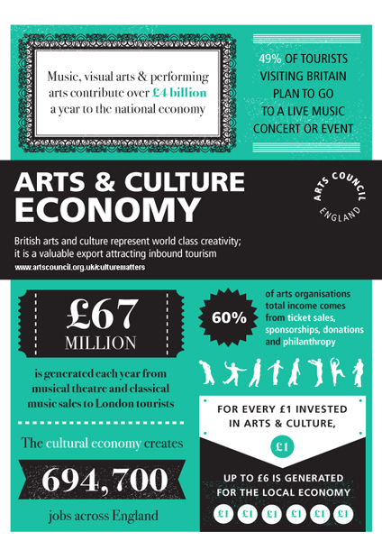 Arts Economy 424px by 600