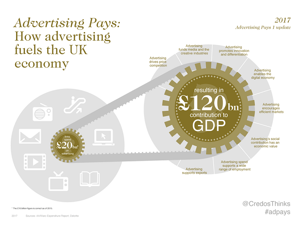 How Advertising Fuels The UK Economy Infographic (620px)
