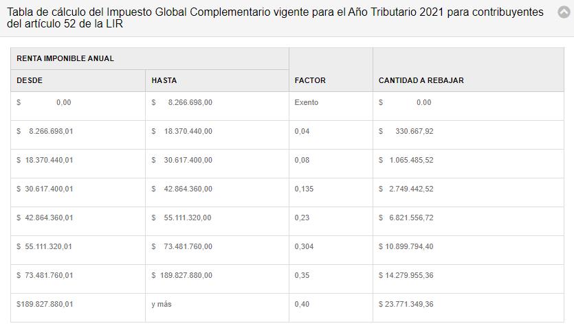 Tabla de calculo del impuesto global complementario en Chile