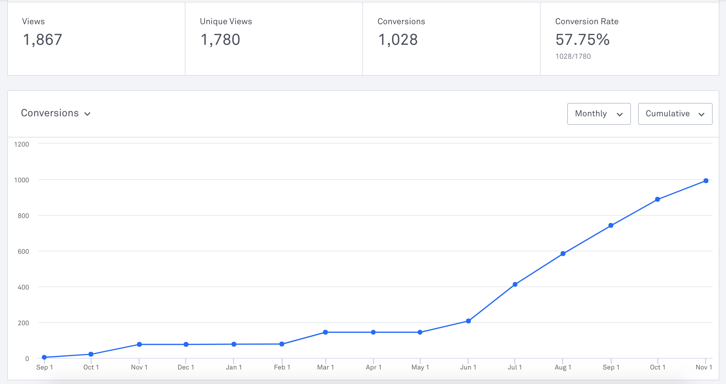 how we generated 1000 leads