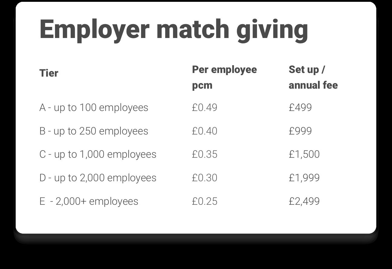 Employee match giving