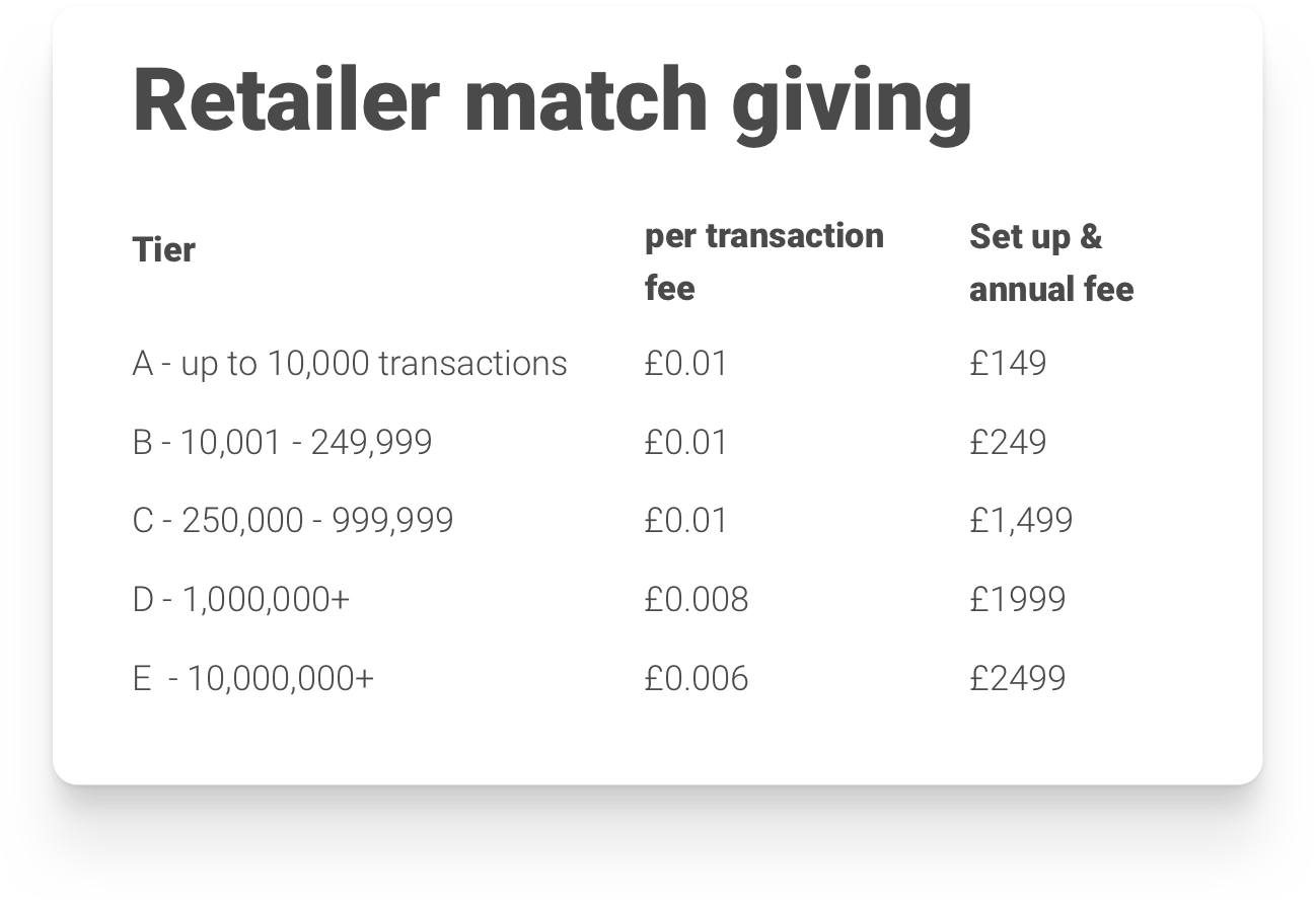 Retailer match giving