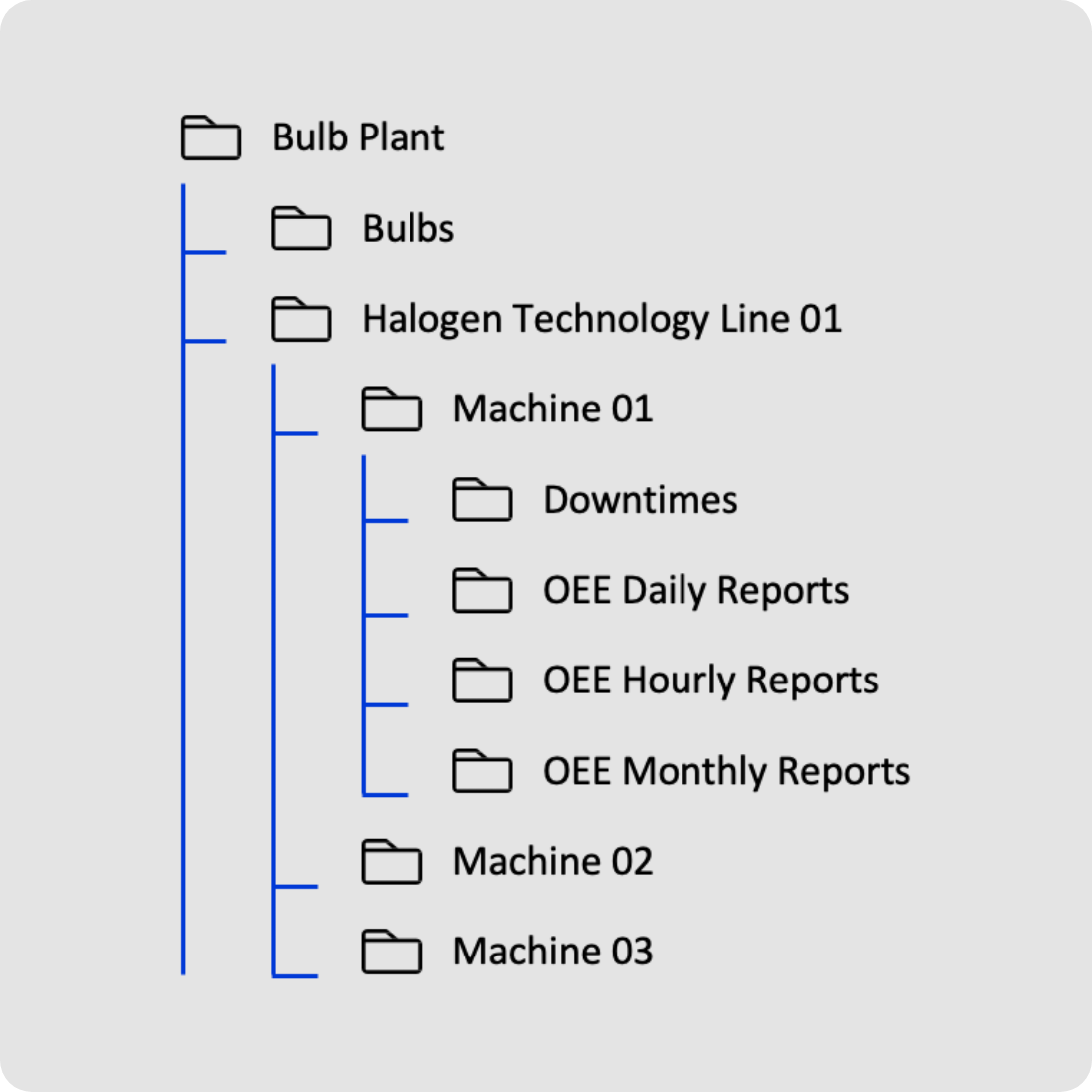 Building data context