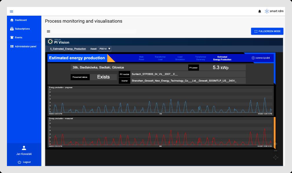 Wykres predykcji produkcji energii