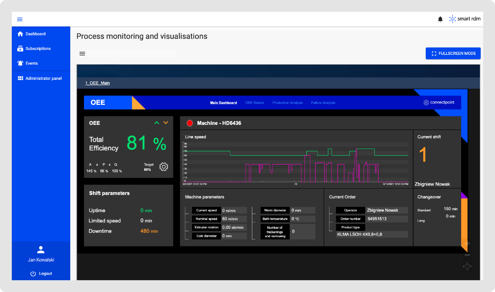Visualizacja monitorowania produkcji