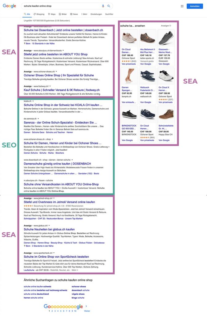 SEM, SEO und SEA als Bereiche der SERP und des Suchmaschinenmarketing.