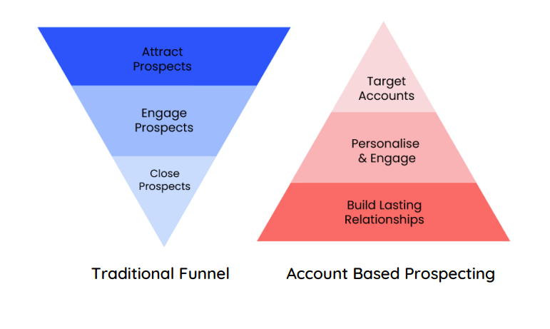 account-based prospecting funnel