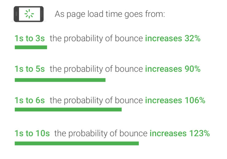 The effect of page load times on bounce rates