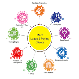 Leads 2 Clients Framework
