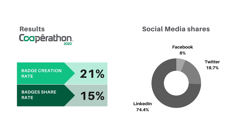 social media shares of digital badges