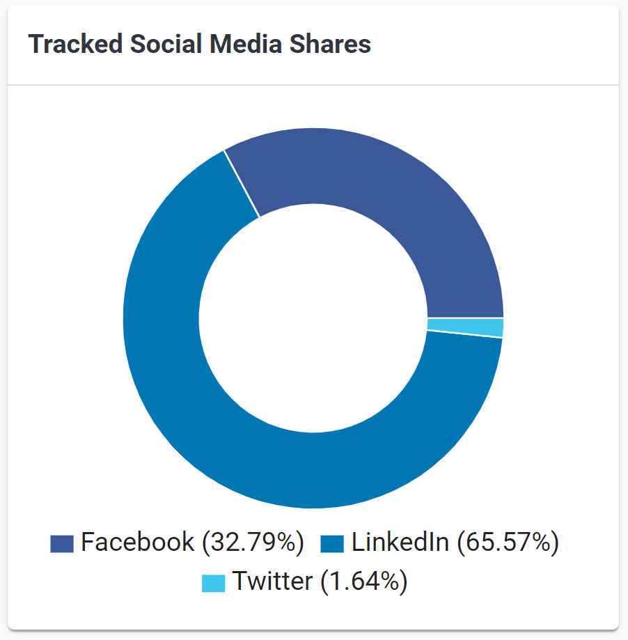 Social Media Statistics for digital badges