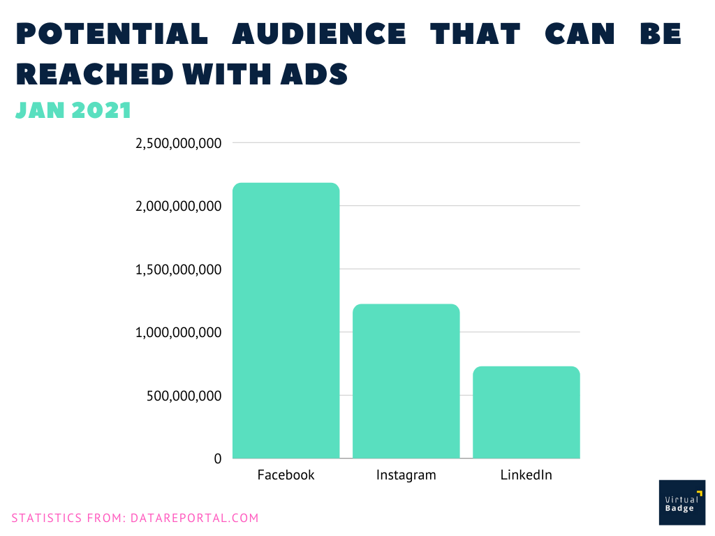 potential audience social media january 2021