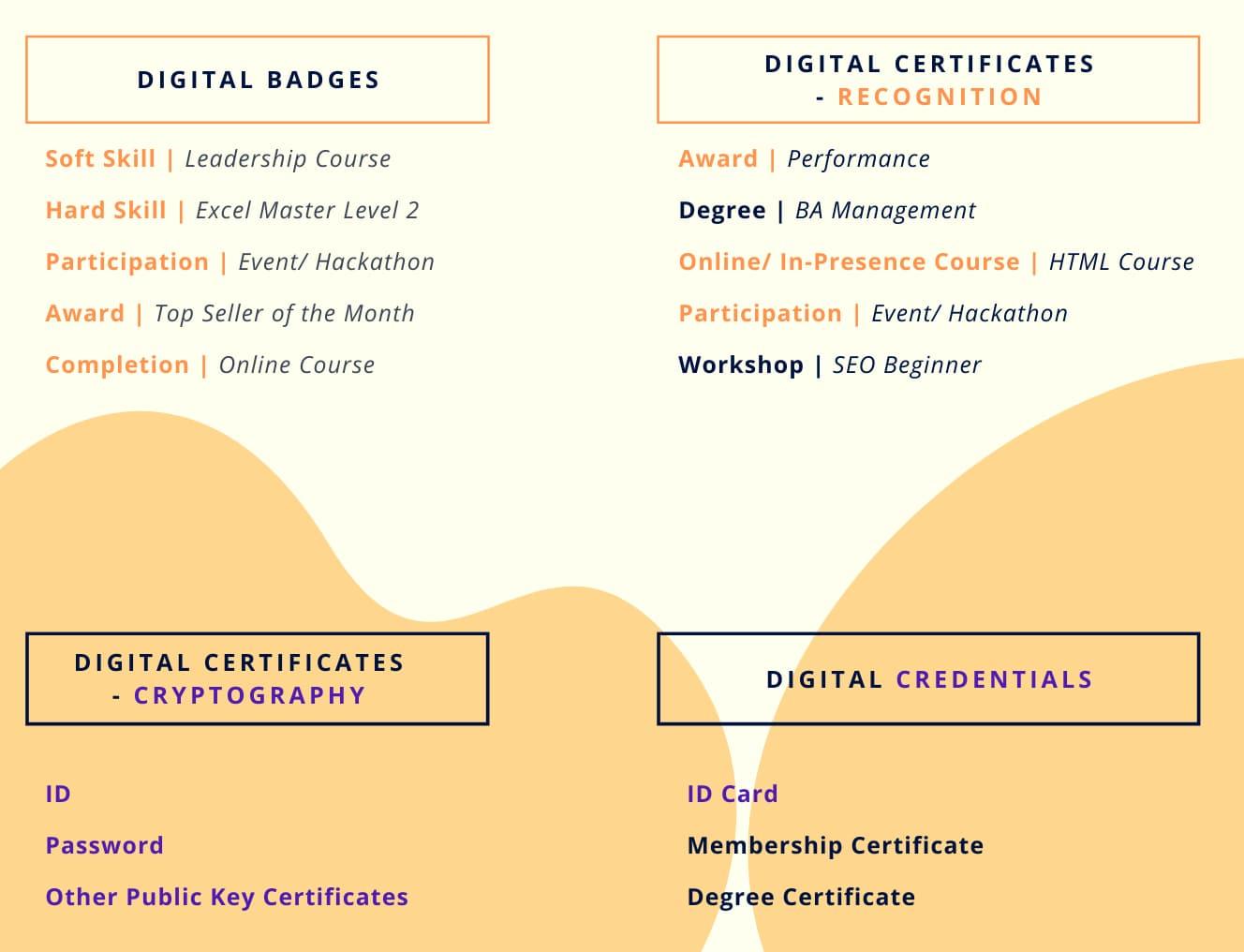 differences between digital badges, digital certificates and digital credentials