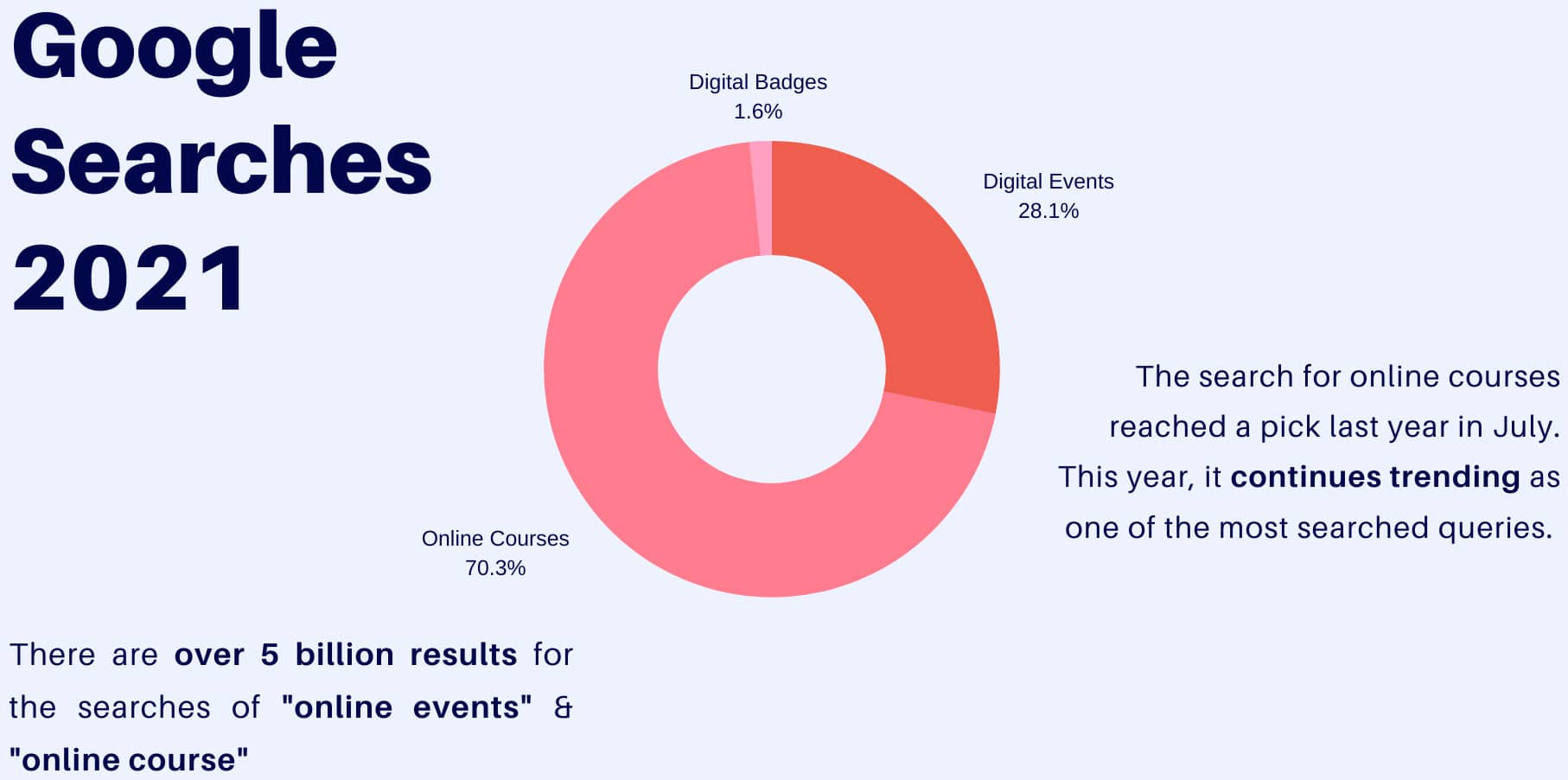 google searches for digital badges, digital events and online courses