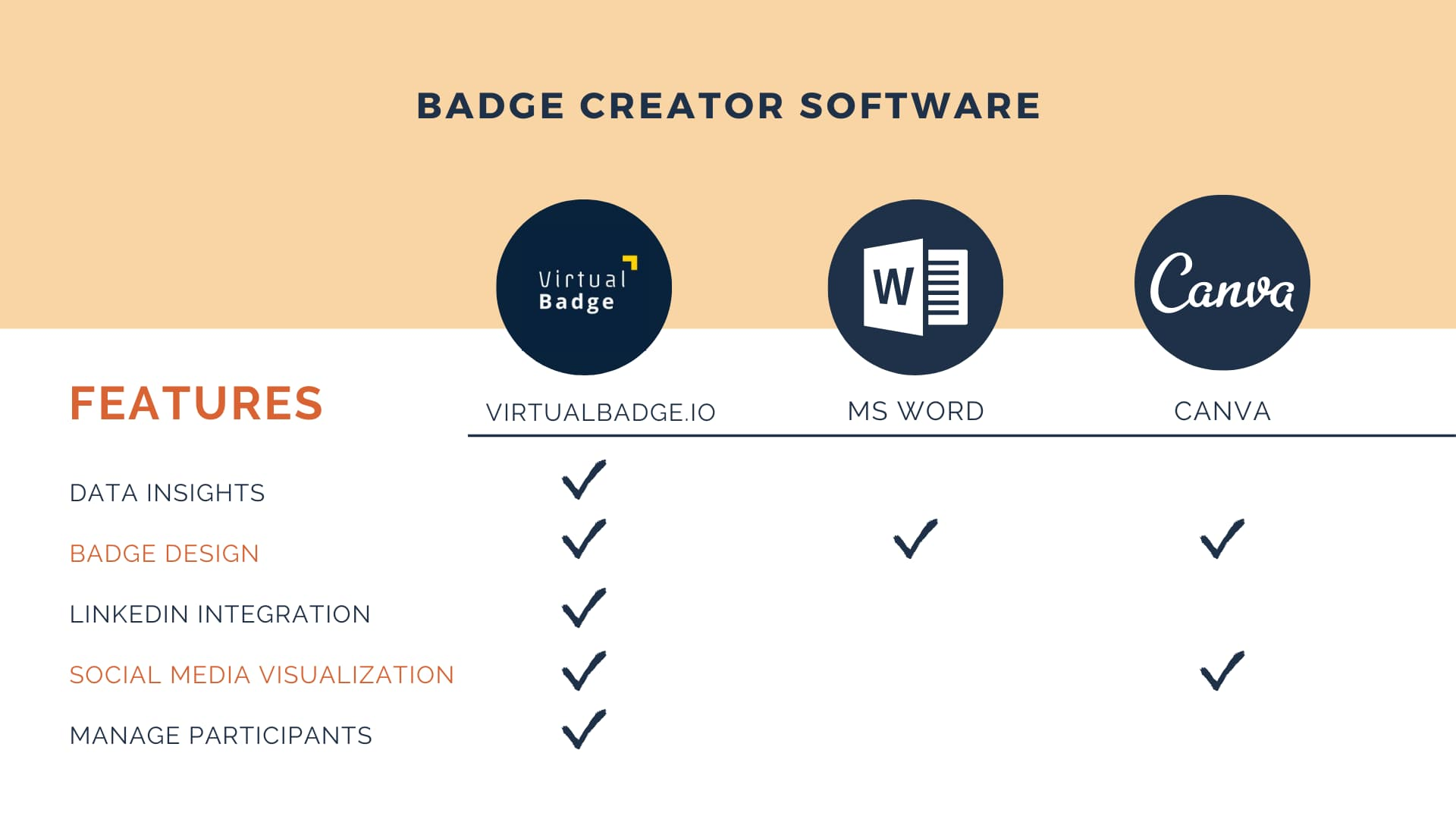 badge creator software: virtualbadge.io, ms word and canva to create digital badges