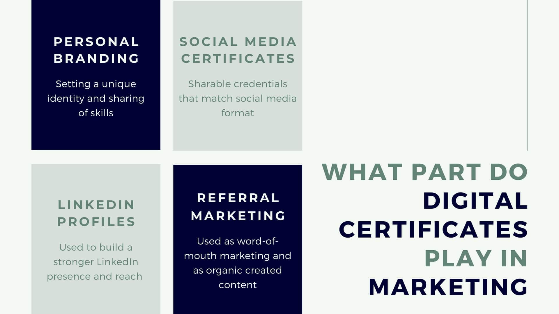 what part do digital certificates play in marketing