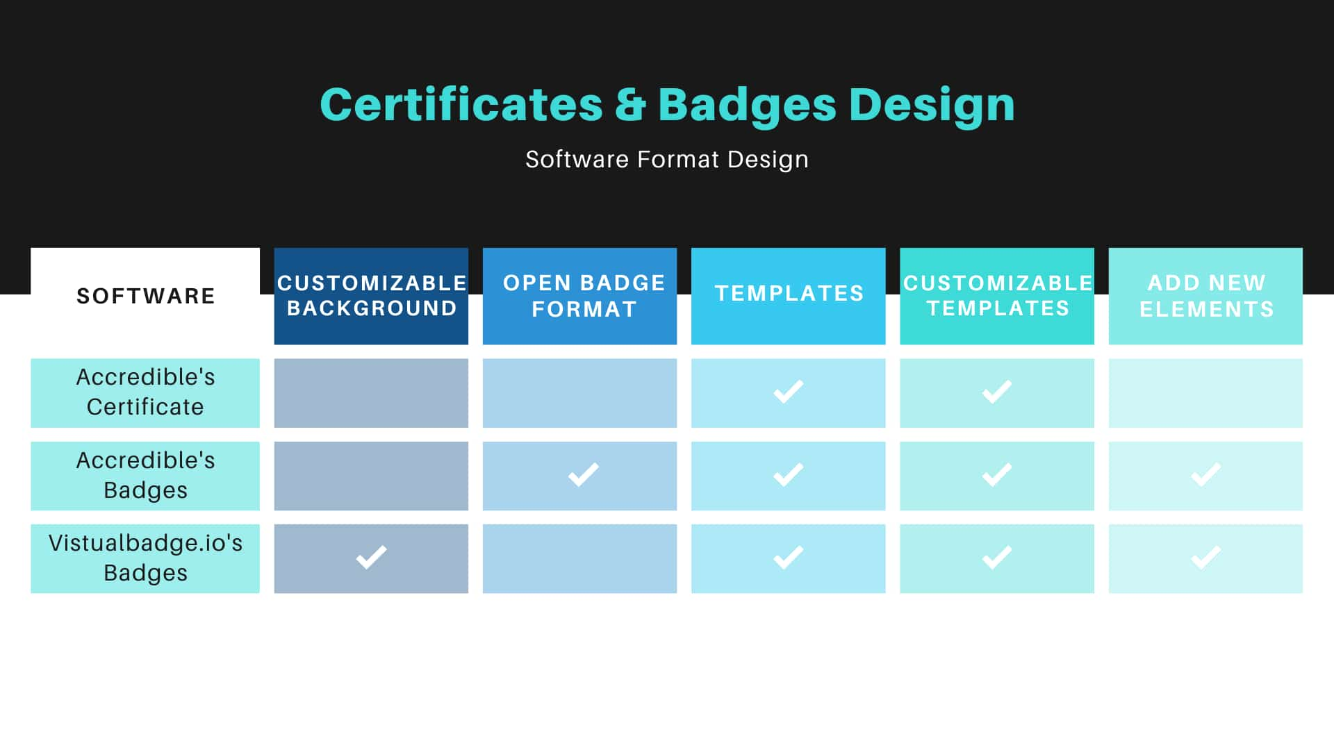 certificates and badge design - Accredible vs. Virtualbadge.io