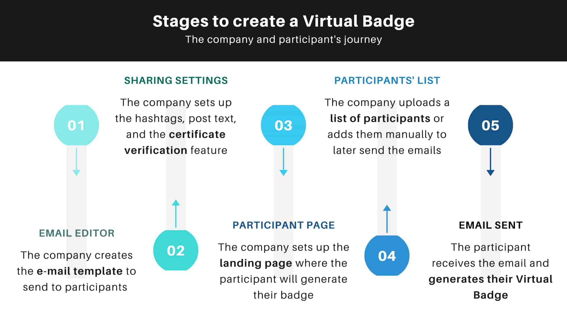 Stages to create a Virtual Badge using Virtualbadge.io software