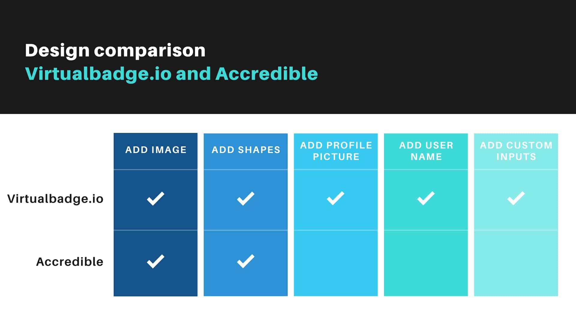 Virtualbadge.io vs Accredible - Design comparison tools