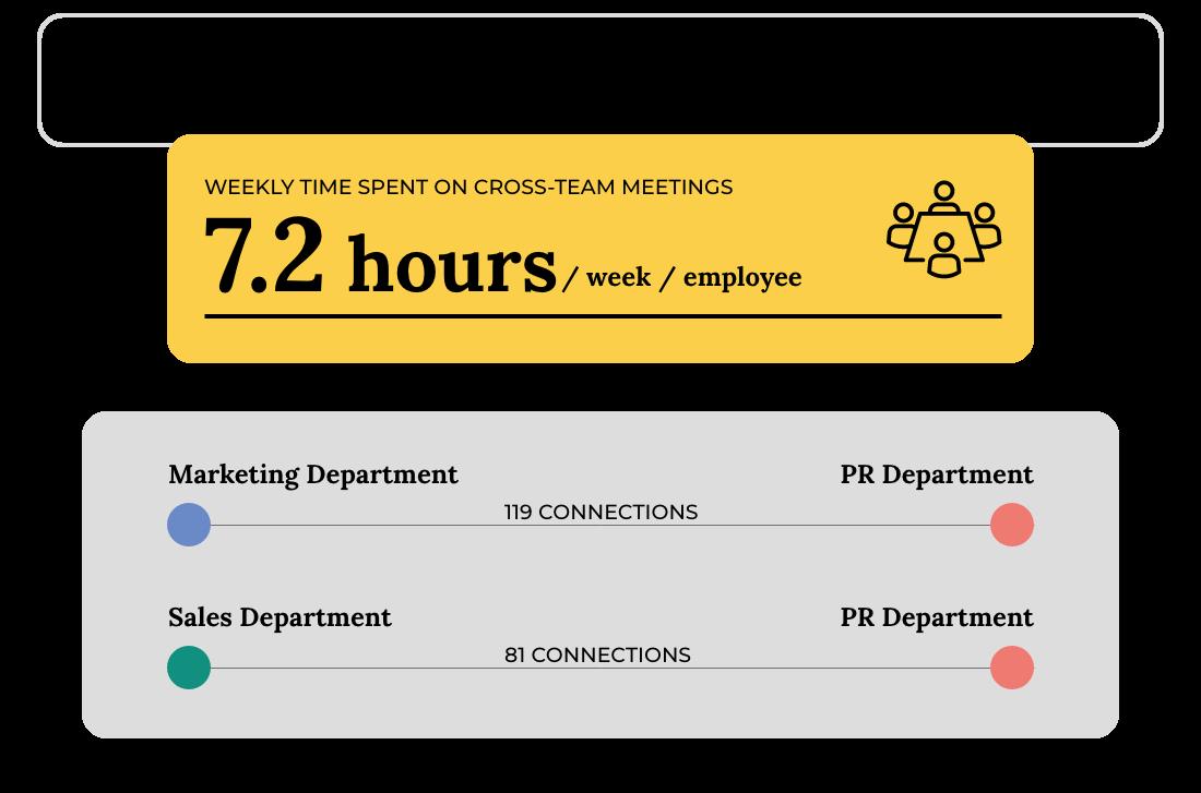 Cross team meetings