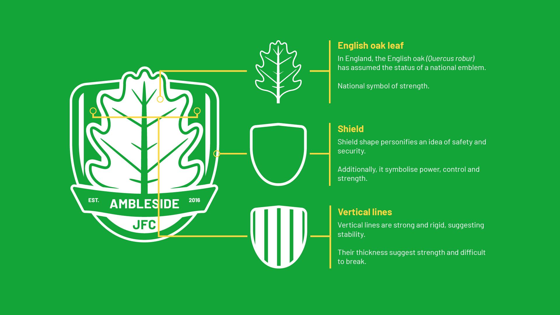 Ambleside JFC Logo Explained