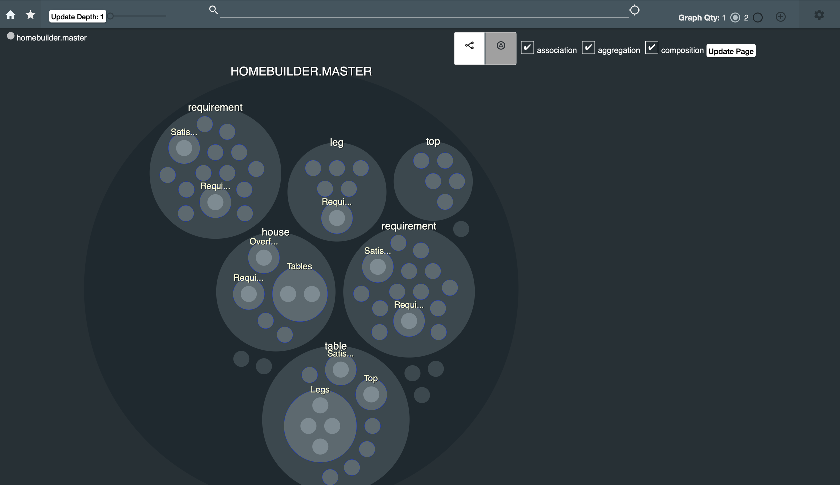 Screenshot of SBE Vision users interface showing a more detailed version of the circular ontological view: One large circle with 6 large circles inside, with smaller circles inside them.