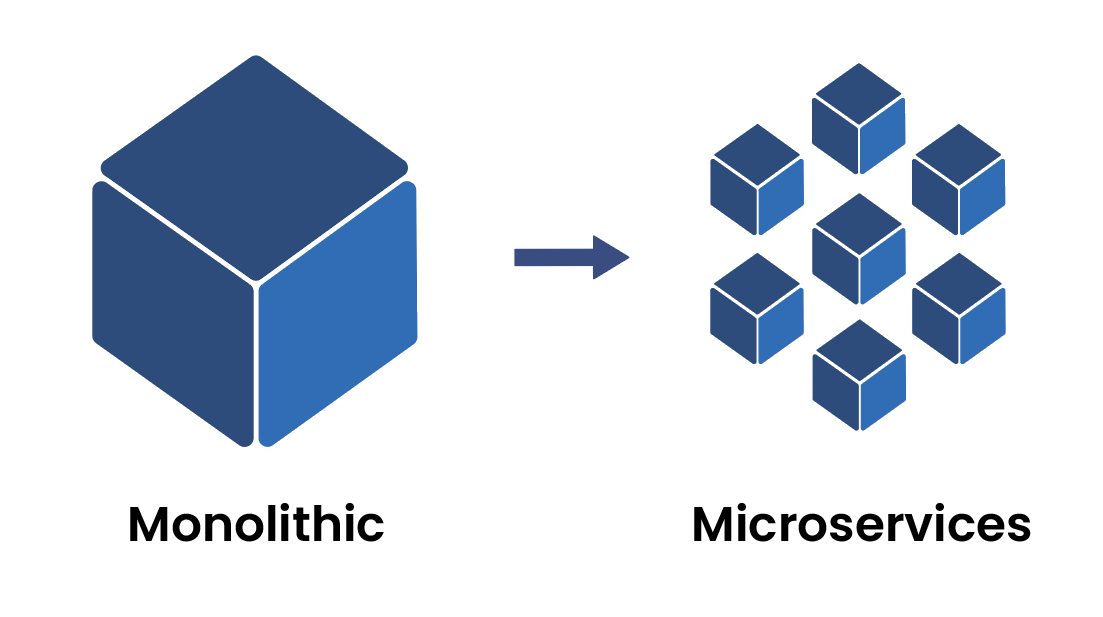 """A large cube labeled """"Monolithic"""", with an adjacent arrow pointing to a cluster of smaller cubes labeled """"Micro-services"""""""