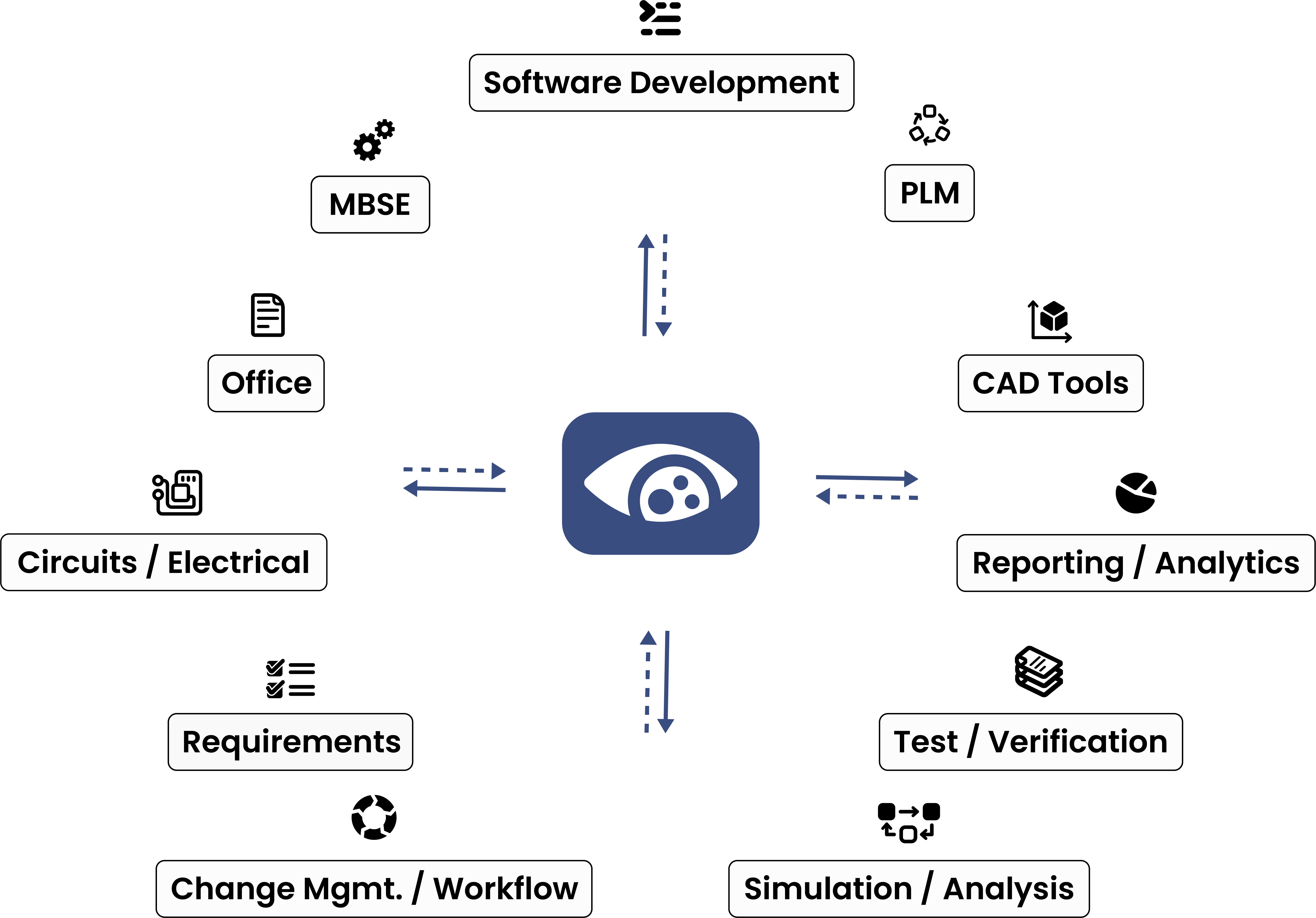 A hub and spoke diagram. The SBE Vision logo is at the center with labels of several development aspects surround the logo. Labels include software development, PLM, CAD Tools, Reporting/Analytics, Test/Verification, Simulation/Analysis, Change Management/Workflow, Requirements, Circuits/Electrical, Office, and MBSE.