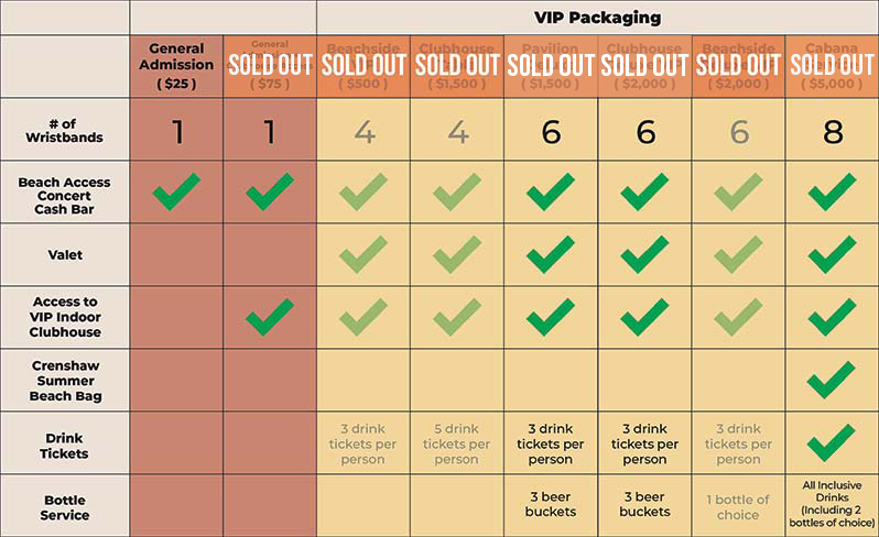 Package Chart