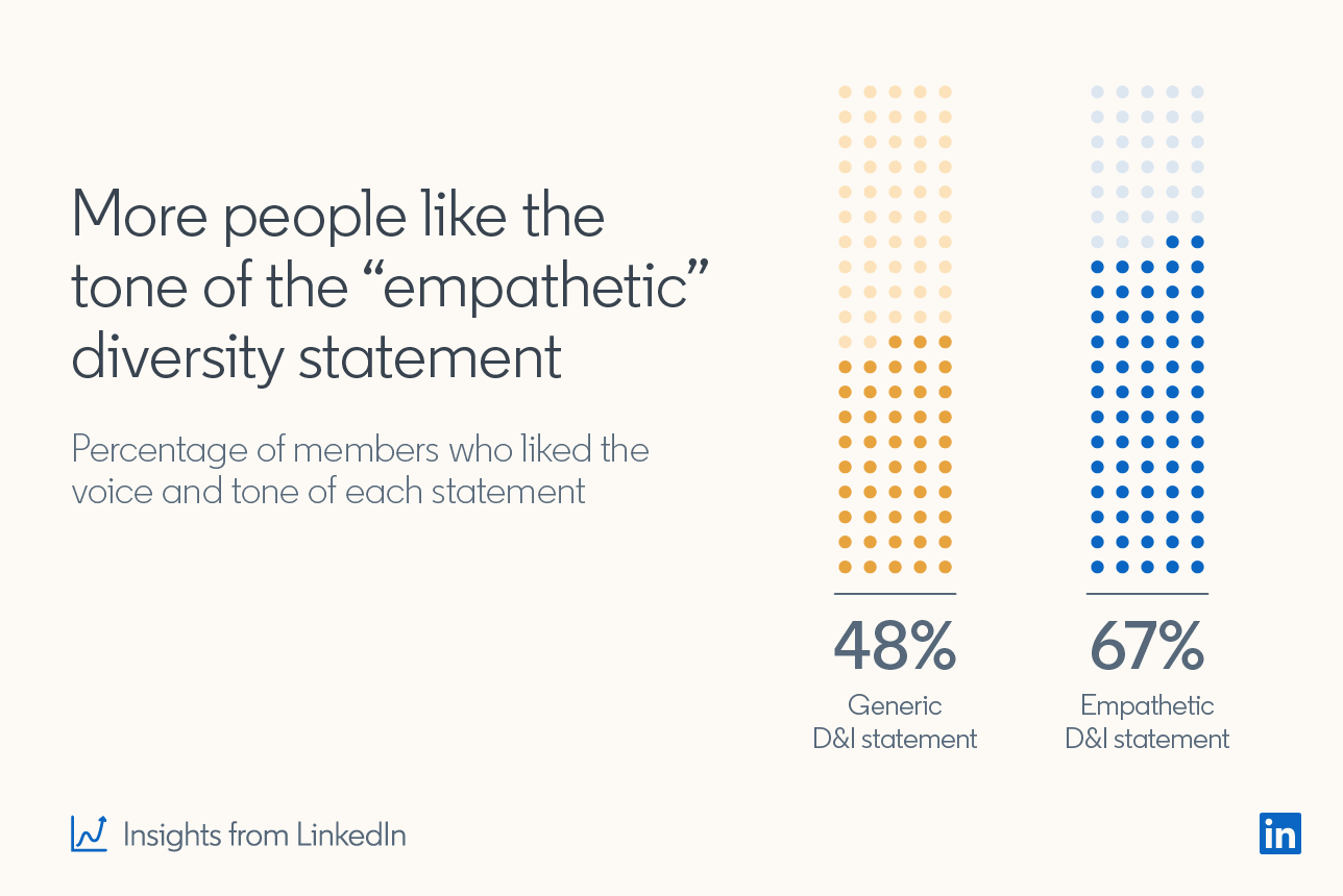 """More people like the tone of the """"empathetic"""" diversity statement. Percentage of members who liked the voice and tone of each statement: 48% - Generic D&I statement; 67% Empathetic D&I statement"""