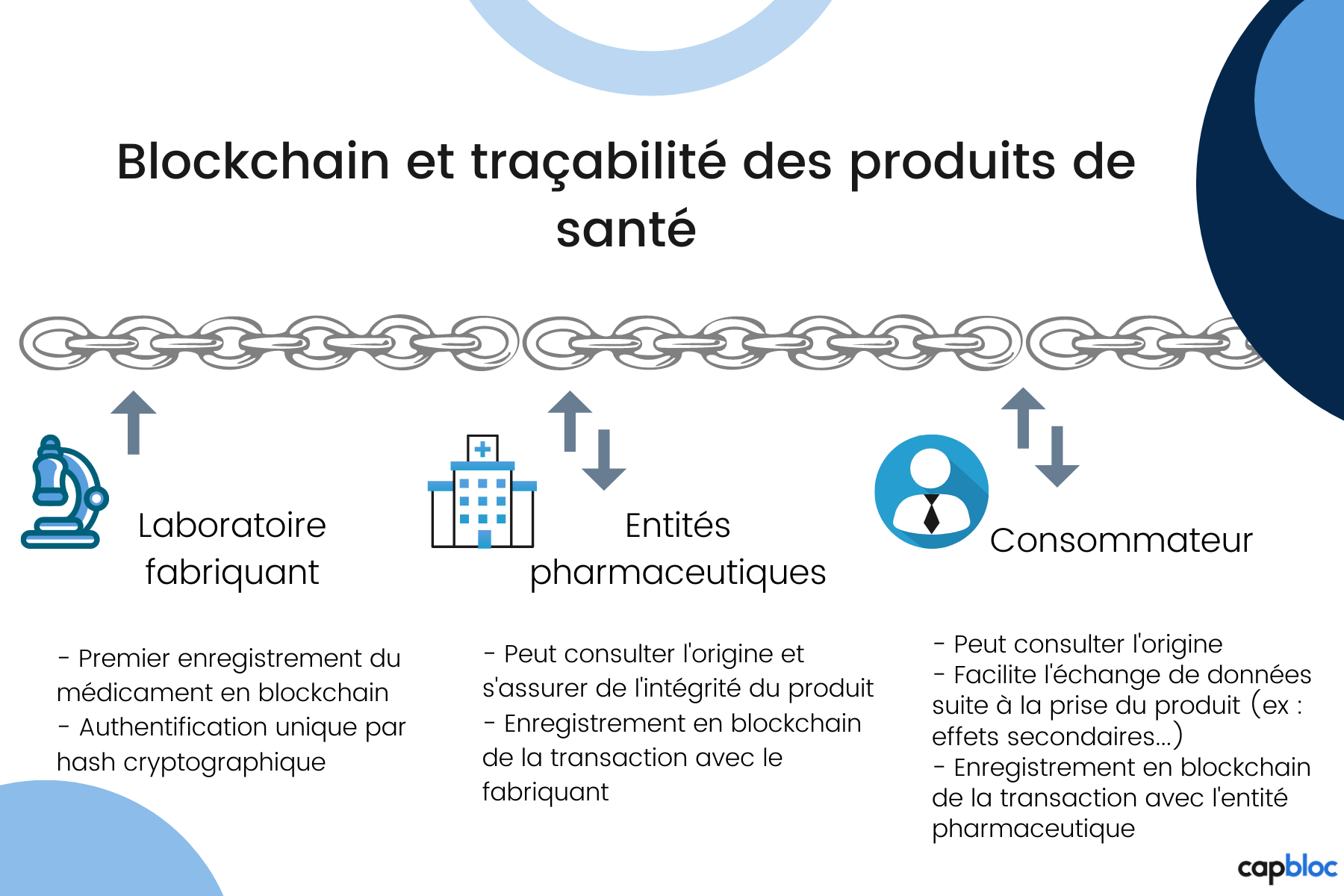 Blockchain et traçabilité des produits médicaux