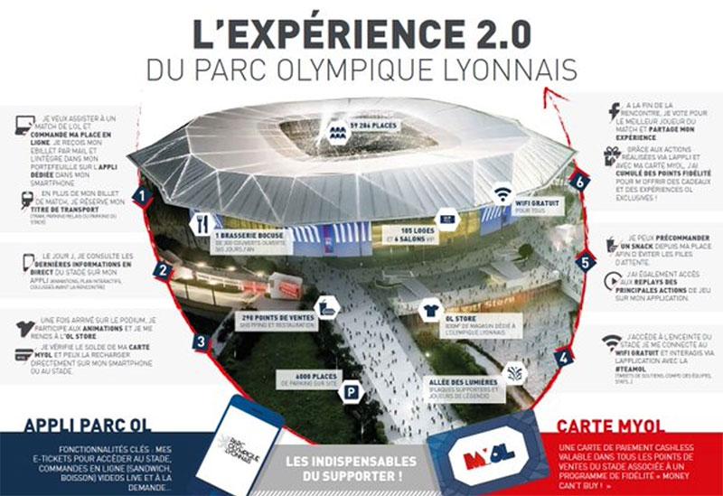 L'Olympique Lyonnais : un stade connecté ou le service ChargeBox devient une nécessité
