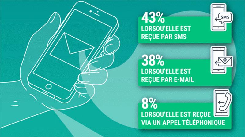 Le SMS, champion de l'attention sur mobile ?