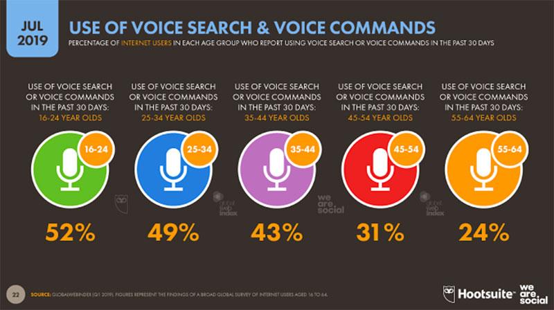 43% des internautes ont recours à la commande et la recherche vocale