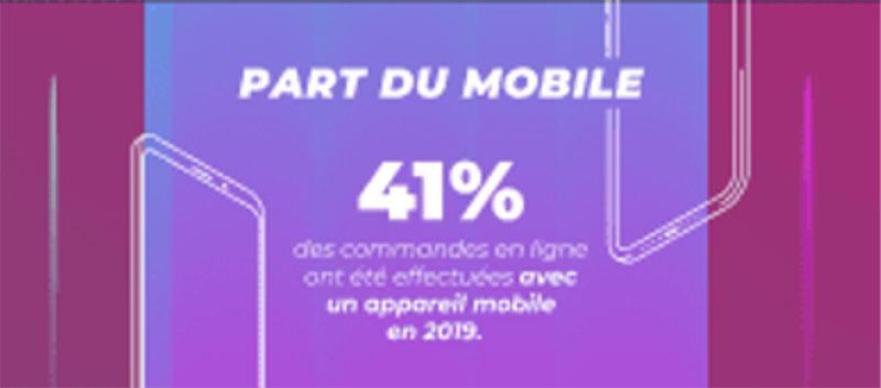 Le mobile a capté 41% des transactions en 2019