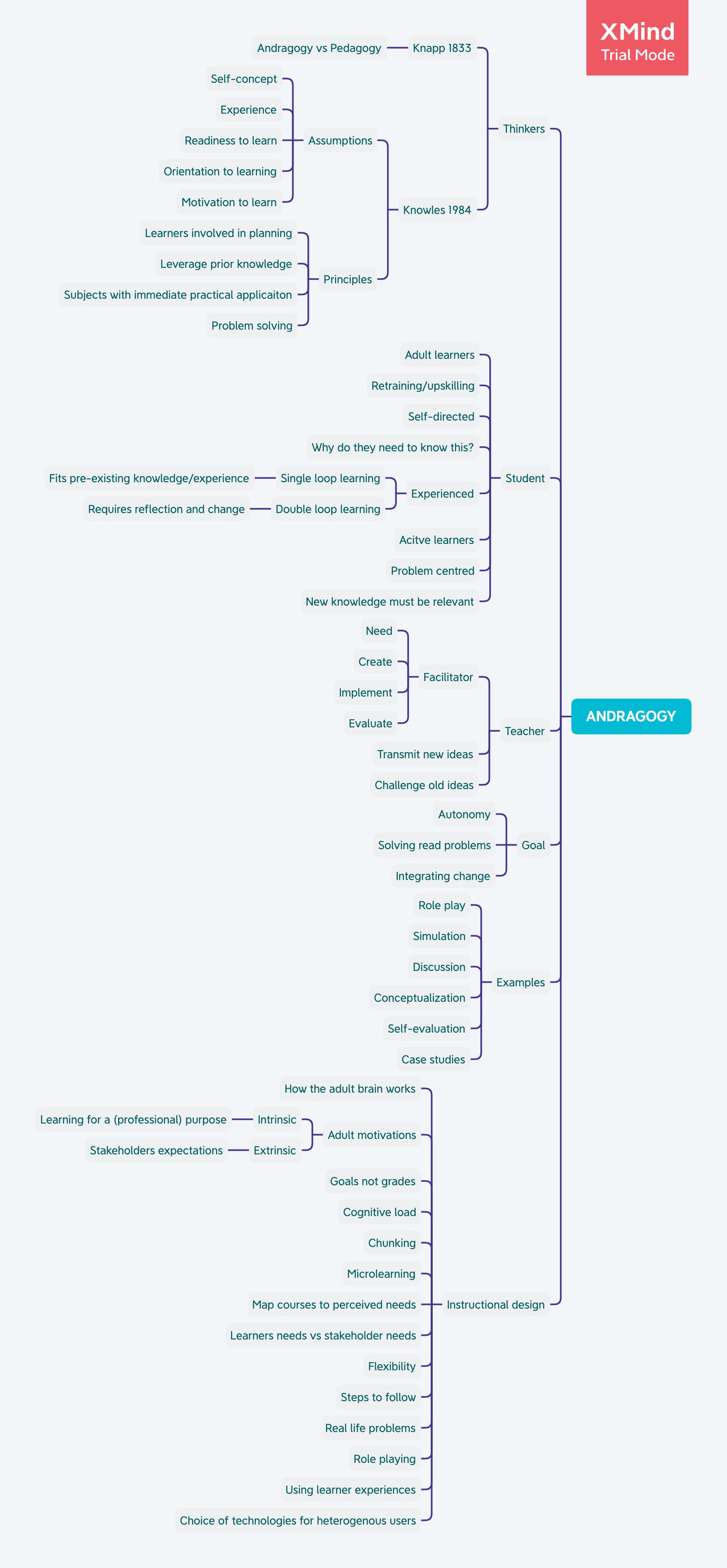 Mindmap of andragogy.  Polly Watt created on XMind.
