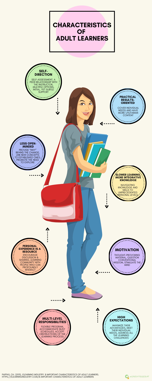 Infogram Adult Learning, Wendy Füllgraf, created on Canva