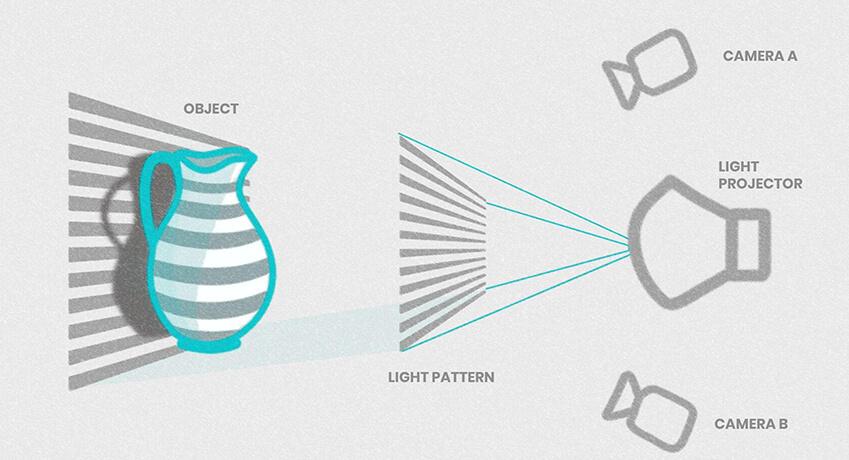 Structured light scanning