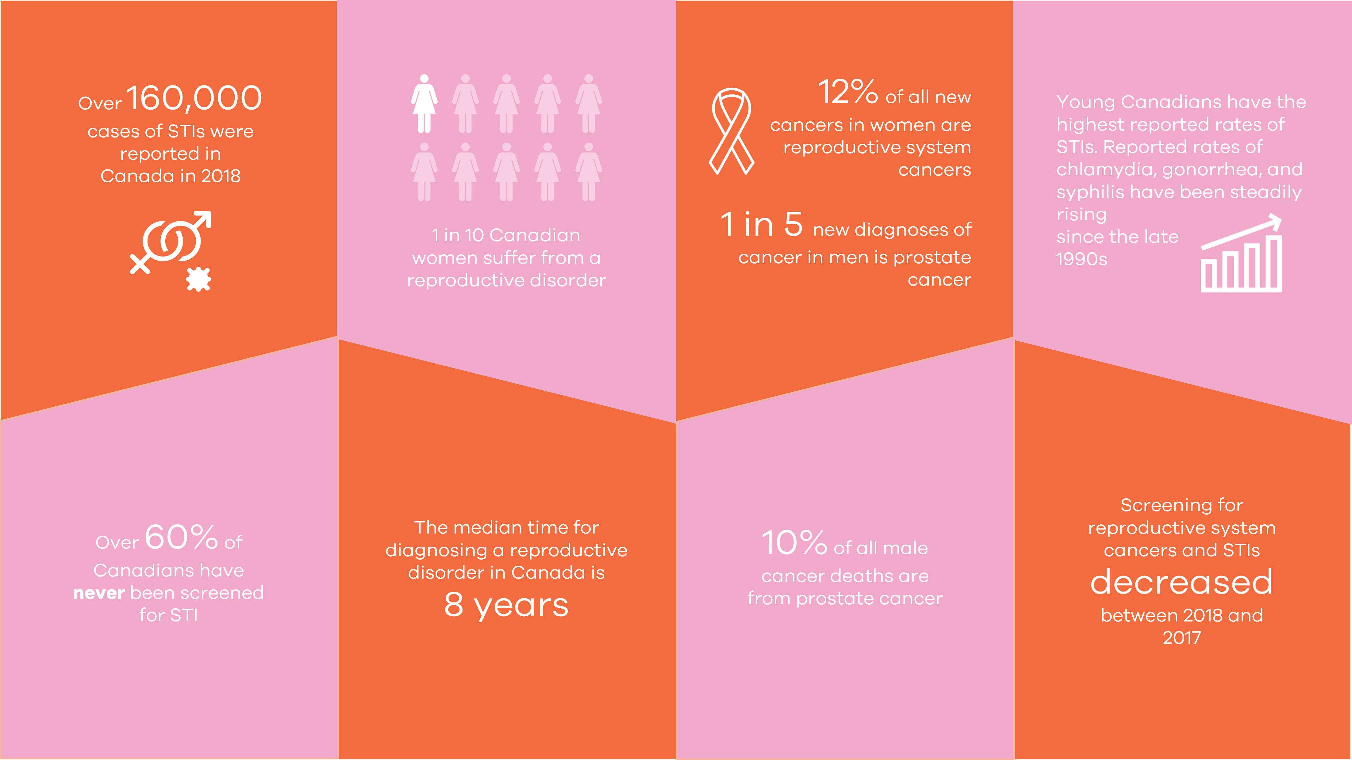 Pink and red graphical image showing statistics. Over 60,000 cases of STIs were reported in Canada in 2018. 1 in 10 Canadian women suffer from a reproductive disorder. 12% of all new cancers in women are reproductive system cancers. 1 in 5 new diagnoses of cancer in men is prostate cancer. Young Canadians have the highest reported rates of STIs. Reported rates of chlamydia, gonorrhea, and syphilis have been steadily rising since the late 1990s. Over 60% of Canadians have never been screened for STI. The median diagnosis time for diagnosing a reproductive disorder in Canada is 8 years. 10% of all male cancer deaths are from prostate cancer. Screening for reproductive system cancers and STIs decreased between 2018 and 2017.