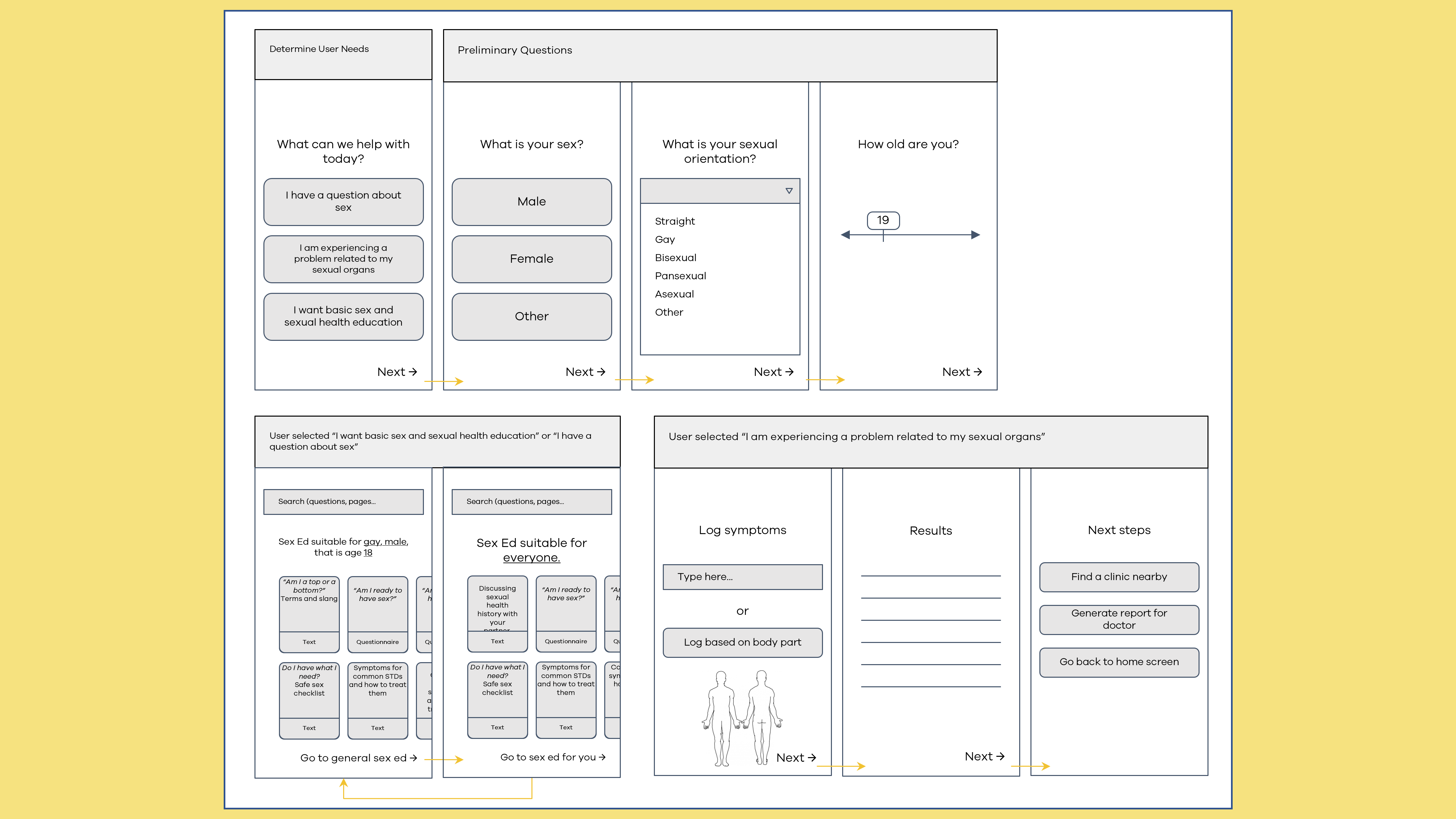 Low fidelity wireframes displaying various proposed screens such as determining user needs, preliminary questions, user goals, and functionality.