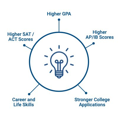 An icon showing the benefits of debate, including a higher GPA and SAT/ACT score, stronger college applications, and career skills.