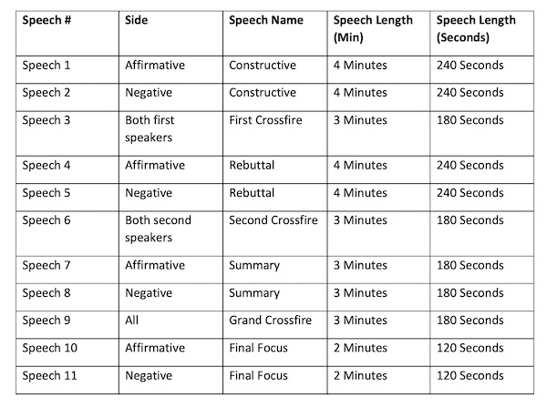 A table detailing Public Forum speech types, lengths, and the side that gives it.