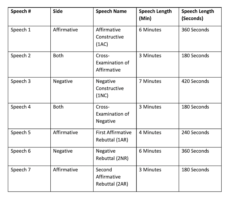 A table detailing Lincoln-Douglas speech types, lengths, and the side that gives it.