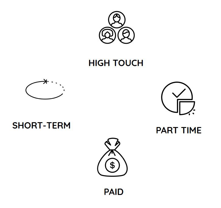Micro Internship Flow